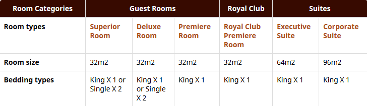 RPS: Types of Rooms